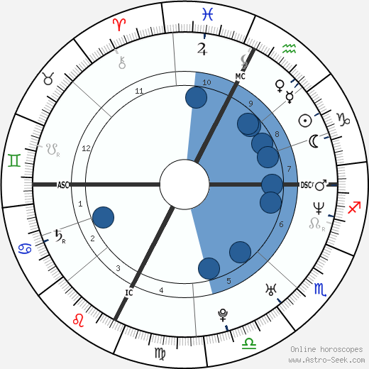 Matteo Renzi wikipedia, horoscope, astrology, instagram