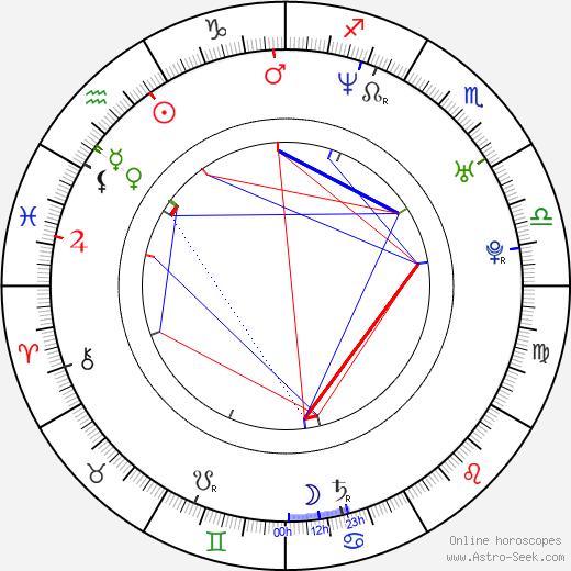 Mia Kirshner astro natal birth chart, Mia Kirshner horoscope, astrology