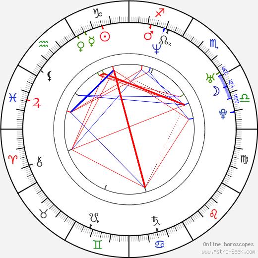 Mika Tauriainen birth chart, Mika Tauriainen astro natal horoscope, astrology