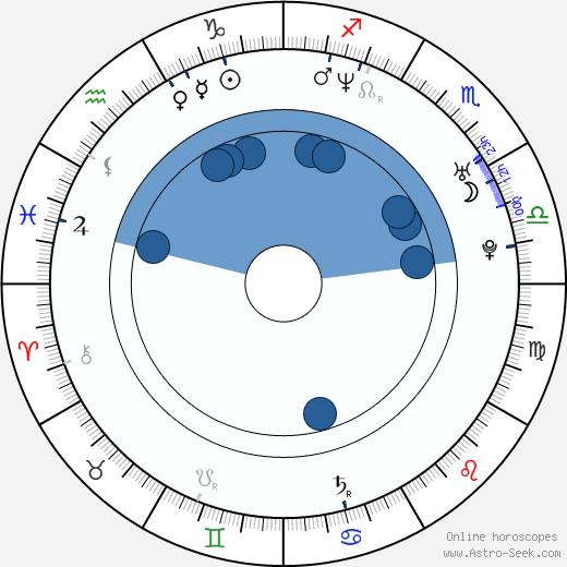 Mike Grier wikipedia, horoscope, astrology, instagram