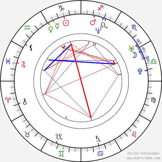 Mike Grier день рождения гороскоп, Mike Grier Натальная карта онлайн
