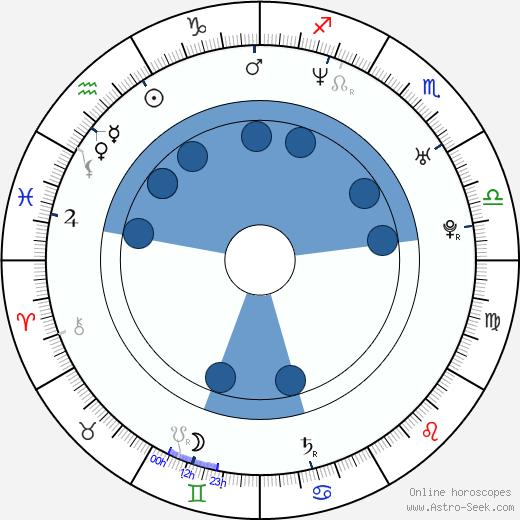 Nicholas Harmer wikipedia, horoscope, astrology, instagram