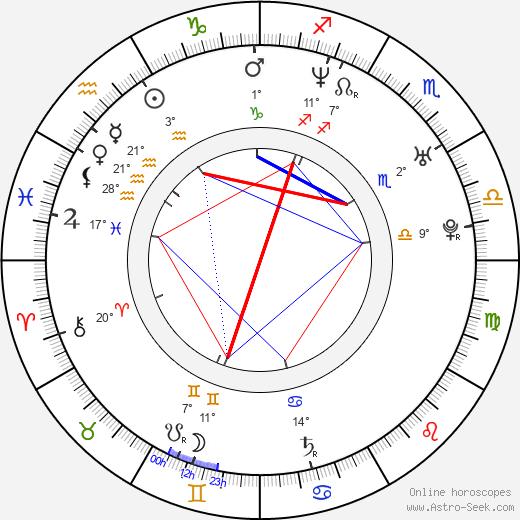 Nicholas Harmer birth chart, biography, wikipedia 2019, 2020