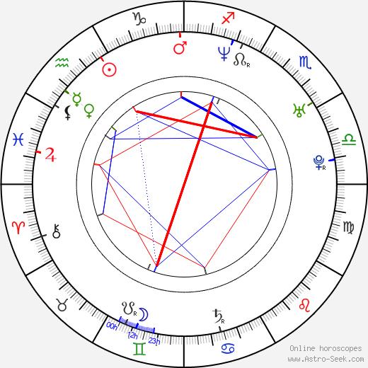 Nicholas Harmer astro natal birth chart, Nicholas Harmer horoscope, astrology