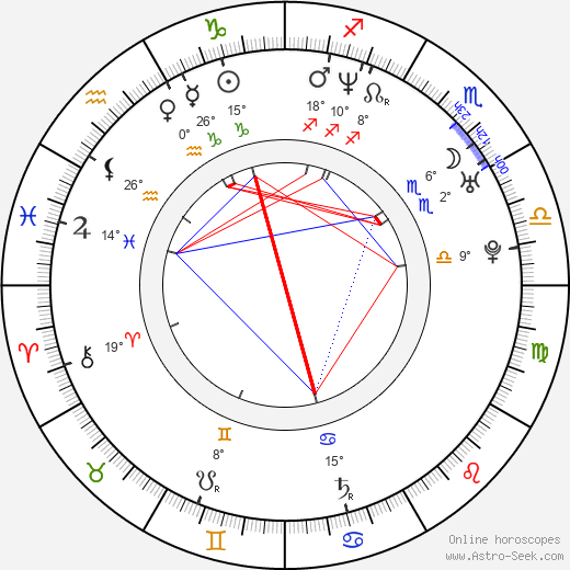 Nicole DeHuff birth chart, biography, wikipedia 2019, 2020