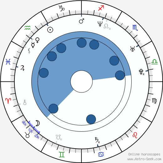 Paul Anthony wikipedia, horoscope, astrology, instagram