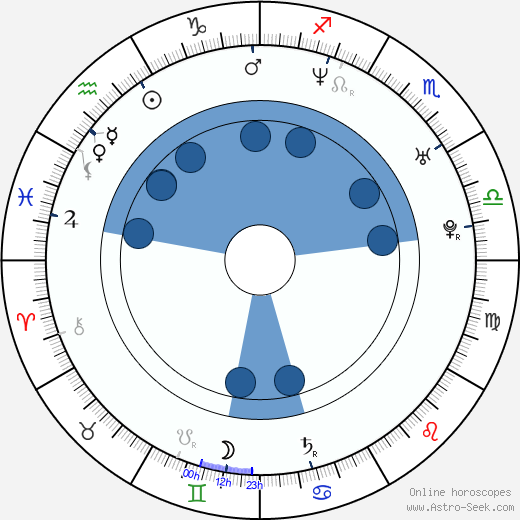 Paul Marazzi wikipedia, horoscope, astrology, instagram