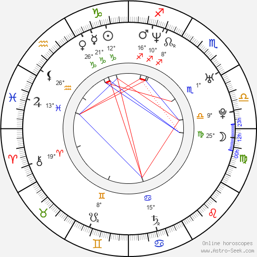 Pavel Batěk birth chart, biography, wikipedia 2019, 2020
