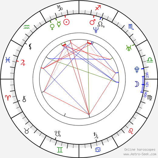 Pavel Batěk astro natal birth chart, Pavel Batěk horoscope, astrology