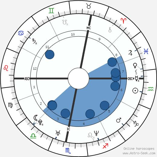 Peter L. Eppinger wikipedia, horoscope, astrology, instagram