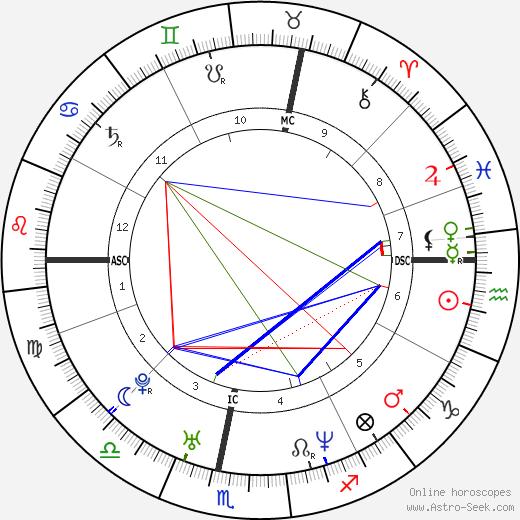 Peter L. Eppinger tema natale, oroscopo, Peter L. Eppinger oroscopi gratuiti, astrologia