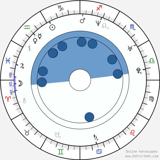 Radim Bičánek wikipedia, horoscope, astrology, instagram
