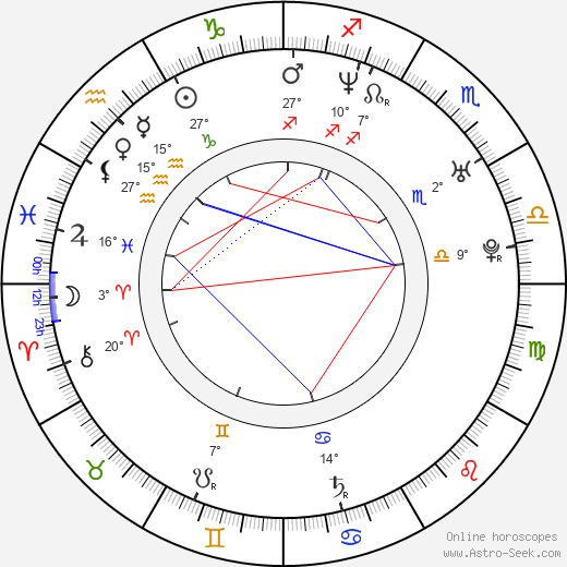 Radim Bičánek birth chart, biography, wikipedia 2019, 2020