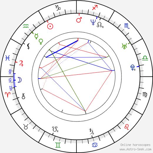 Radim Bičánek astro natal birth chart, Radim Bičánek horoscope, astrology