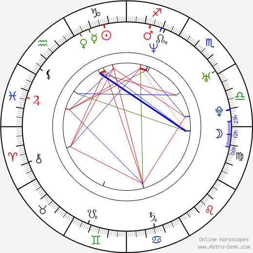 Rafael Amargo astro natal birth chart, Rafael Amargo horoscope, astrology