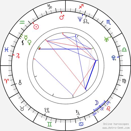 Renée Humphrey birth chart, Renée Humphrey astro natal horoscope, astrology
