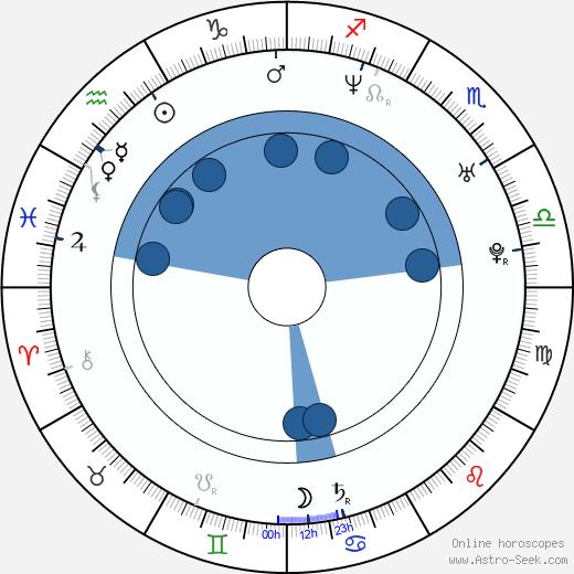 Ryan Culver wikipedia, horoscope, astrology, instagram