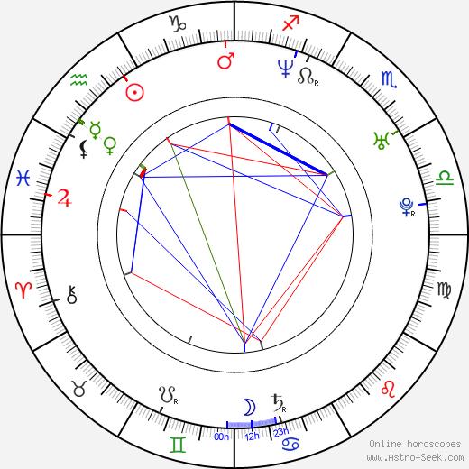 Ryan Culver birth chart, Ryan Culver astro natal horoscope, astrology