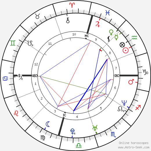 Sara Gilbert tema natale, oroscopo, Sara Gilbert oroscopi gratuiti, astrologia