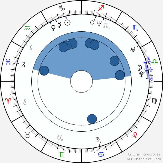 Sébastien Betbeder wikipedia, horoscope, astrology, instagram