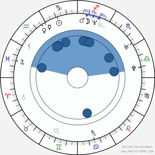 Shea Smith wikipedia, horoscope, astrology, instagram