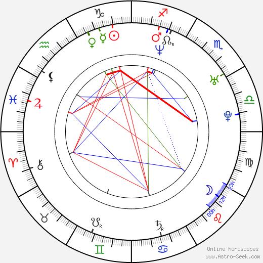 Сонали Бендре Sonali Bendre день рождения гороскоп, Sonali Bendre Натальная карта онлайн
