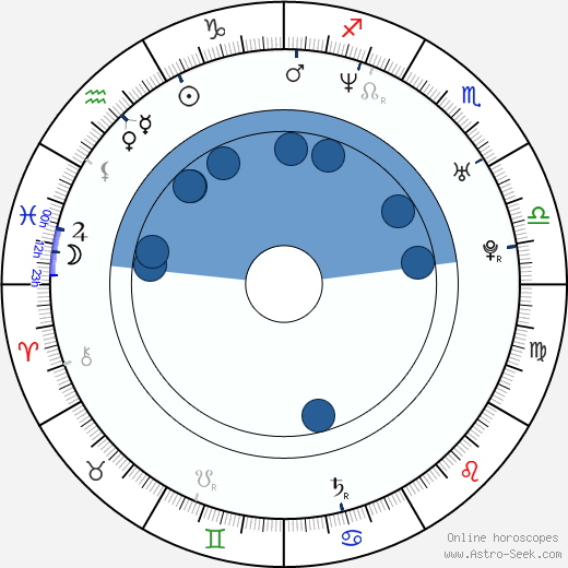 Squarepusher wikipedia, horoscope, astrology, instagram