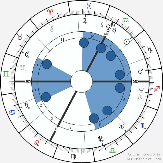 Stefano Diamante wikipedia, horoscope, astrology, instagram