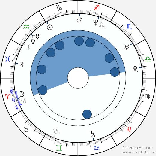 Steve Balderson wikipedia, horoscope, astrology, instagram