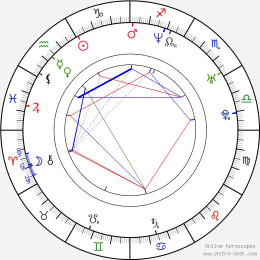 Steve Balderson tema natale, oroscopo, Steve Balderson oroscopi gratuiti, astrologia