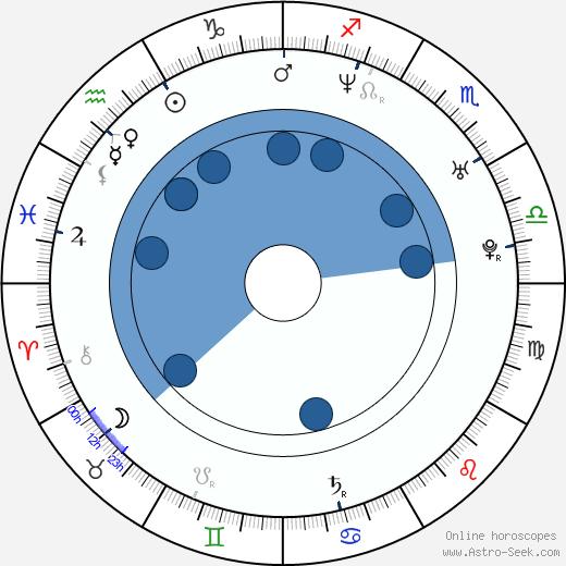Terezie Dobrovolná wikipedia, horoscope, astrology, instagram