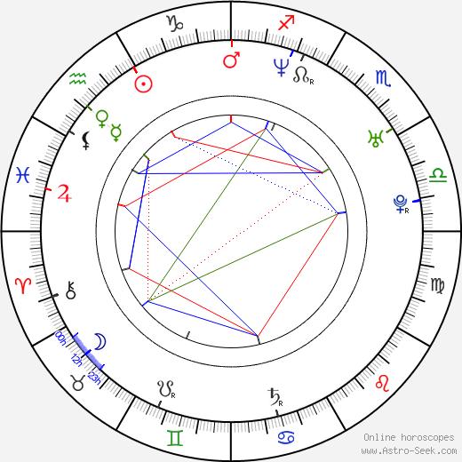 Terezie Dobrovolná birth chart, Terezie Dobrovolná astro natal horoscope, astrology
