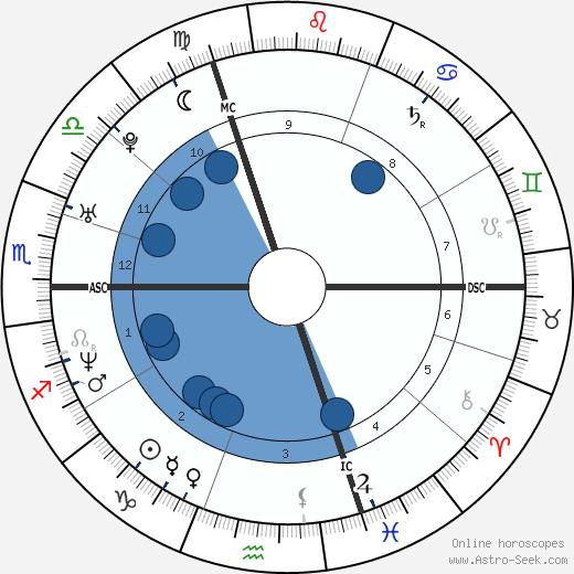 Thomas Bangalter wikipedia, horoscope, astrology, instagram