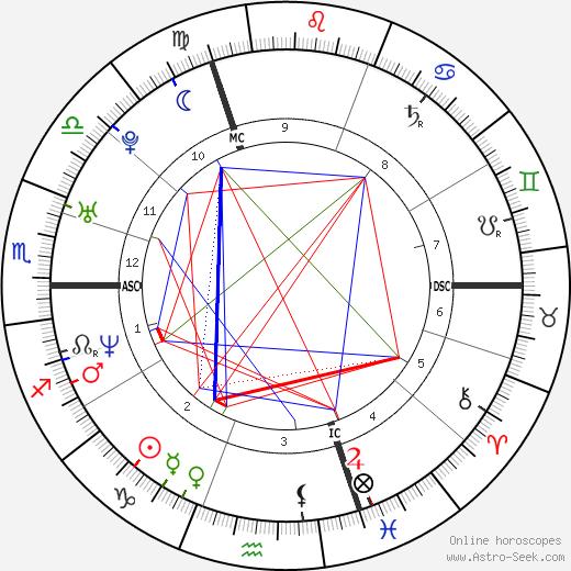 Тома Бангальтер Thomas Bangalter день рождения гороскоп, Thomas Bangalter Натальная карта онлайн