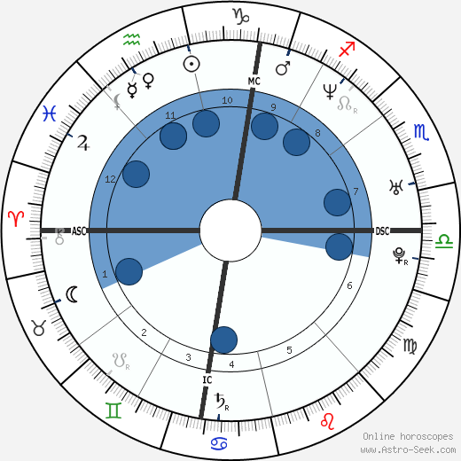 Thomas Castaignede wikipedia, horoscope, astrology, instagram