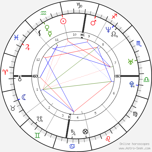 Thomas Castaignede tema natale, oroscopo, Thomas Castaignede oroscopi gratuiti, astrologia