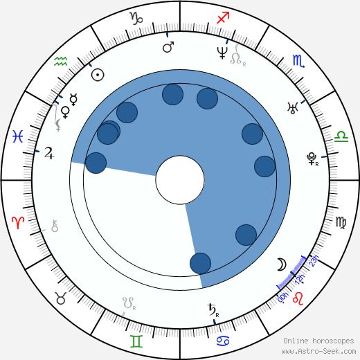 Vanessa Villela wikipedia, horoscope, astrology, instagram