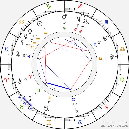 Zach Helm birth chart, biography, wikipedia 2018, 2019