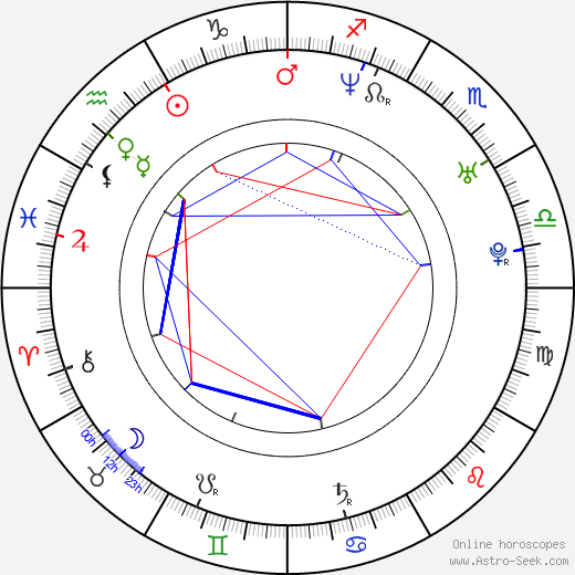 Zach Helm astro natal birth chart, Zach Helm horoscope, astrology