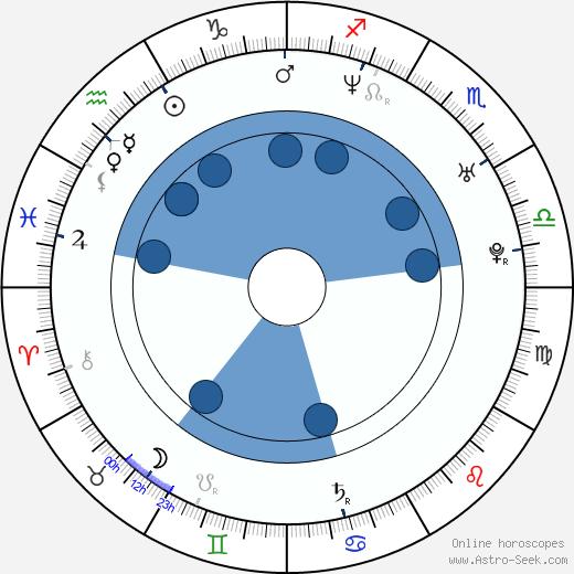 ZP Theart wikipedia, horoscope, astrology, instagram