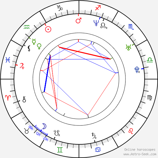 ZP Theart birth chart, ZP Theart astro natal horoscope, astrology