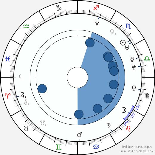Aksel Hennie wikipedia, horoscope, astrology, instagram