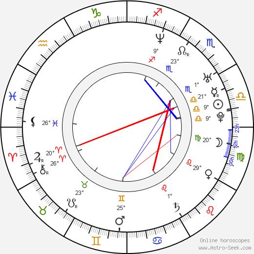 Alanna Ubach birth chart, biography, wikipedia 2020, 2021