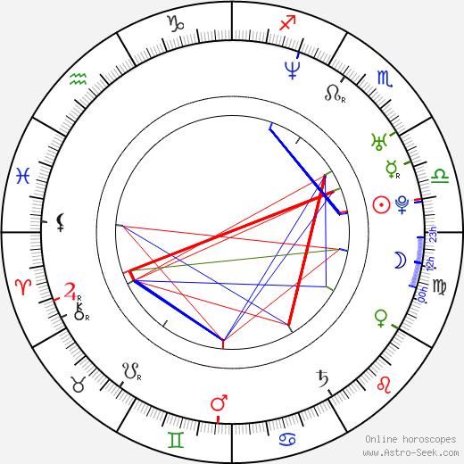 Alanna Ubach birth chart, Alanna Ubach astro natal horoscope, astrology