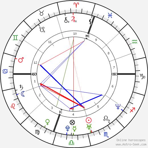 Арон Ралстон Aron Ralston день рождения гороскоп, Aron Ralston Натальная карта онлайн