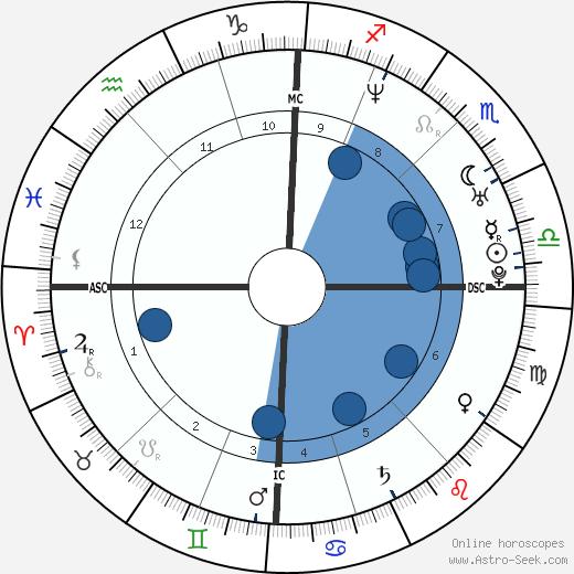 Aurore Drossart wikipedia, horoscope, astrology, instagram