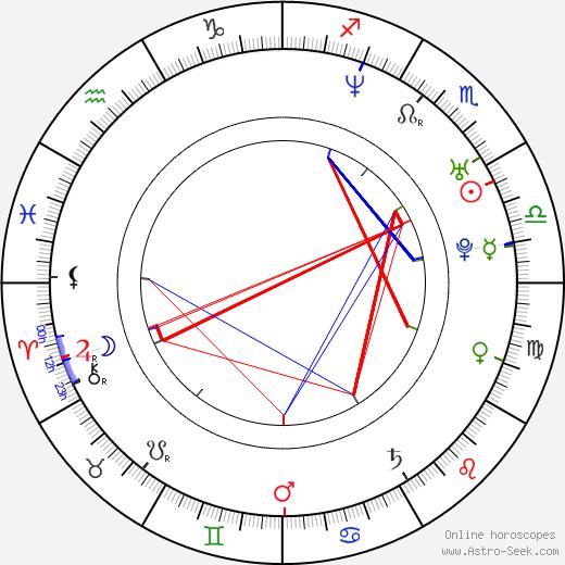 Carlos de la Mota tema natale, oroscopo, Carlos de la Mota oroscopi gratuiti, astrologia