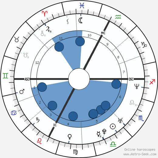 Christophe Maé wikipedia, horoscope, astrology, instagram