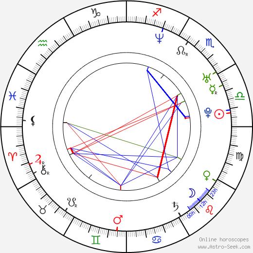 Chulpan Khamatova birth chart, Chulpan Khamatova astro natal horoscope, astrology