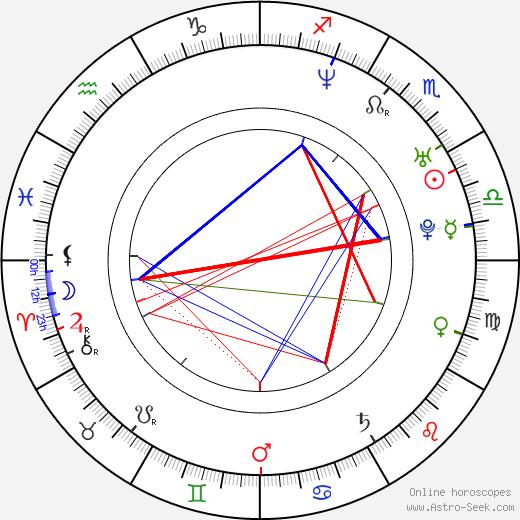 Corey Large astro natal birth chart, Corey Large horoscope, astrology
